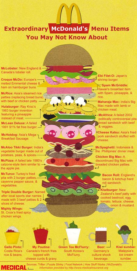Extraordinary McDonald's Menu Items