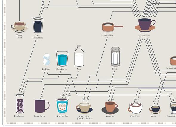 coffee-pop-chart