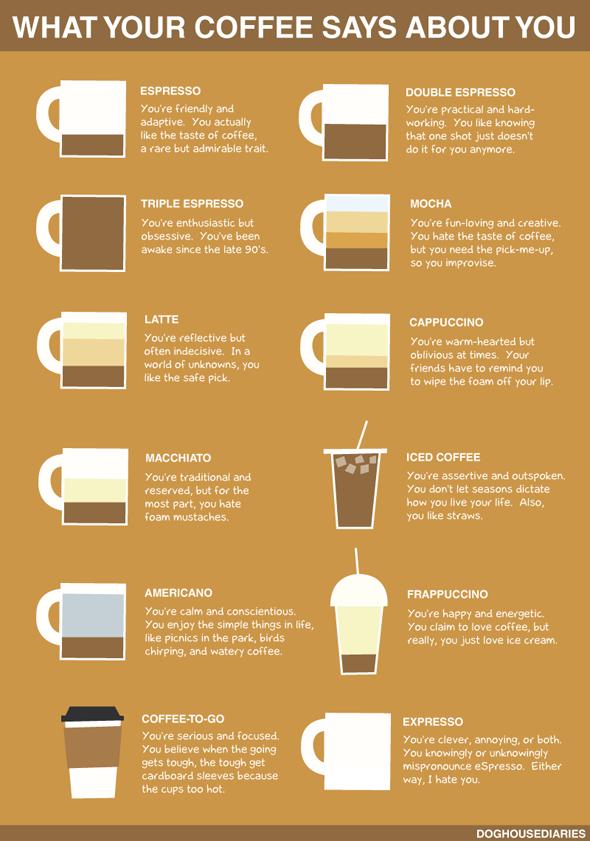 coffee-chart-590