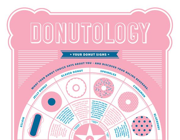 donutology-header