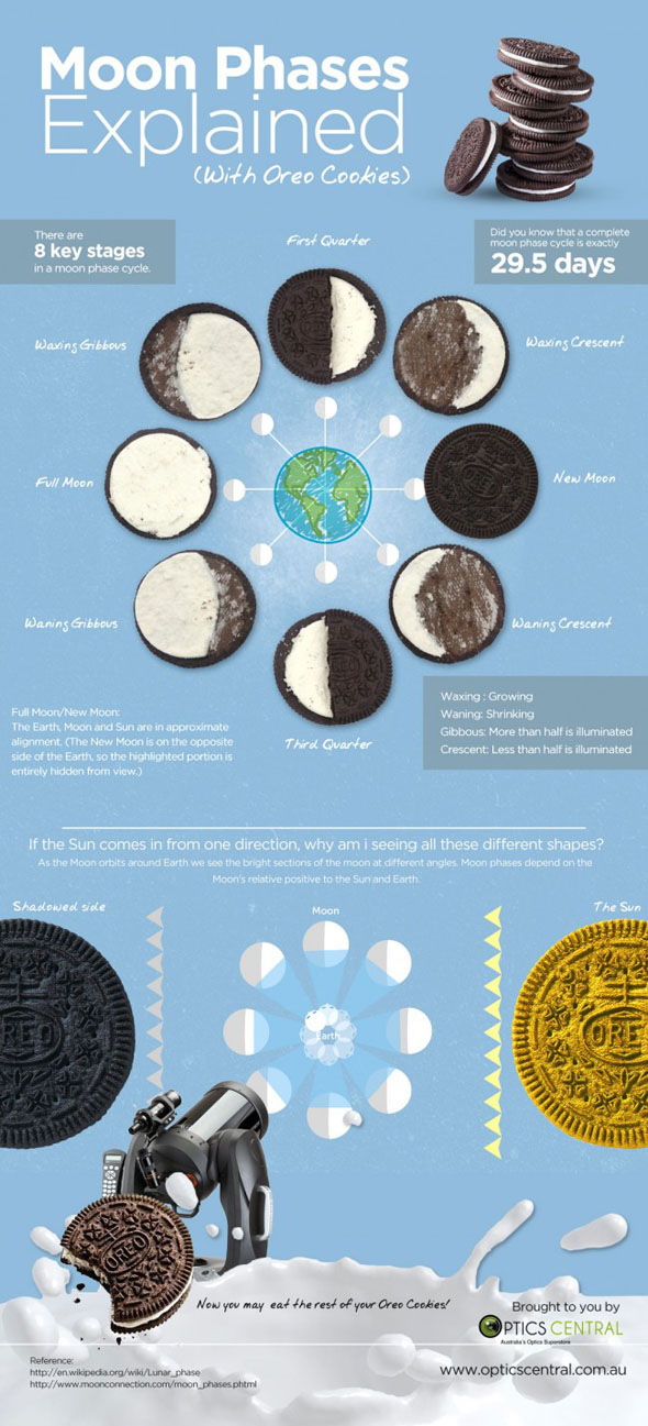 moon-phases-explained-w-oreo-31-590
